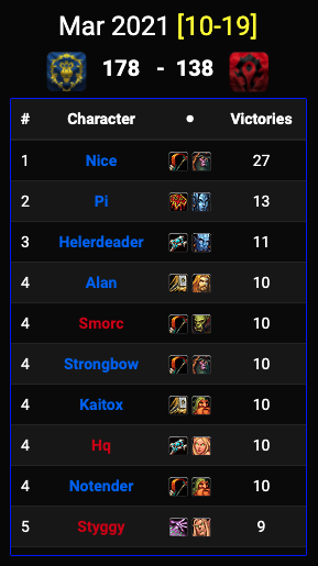 PvPstats March 10-19