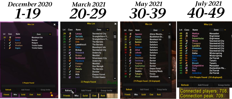 ChromieCraft population from 1-19 to 40-49